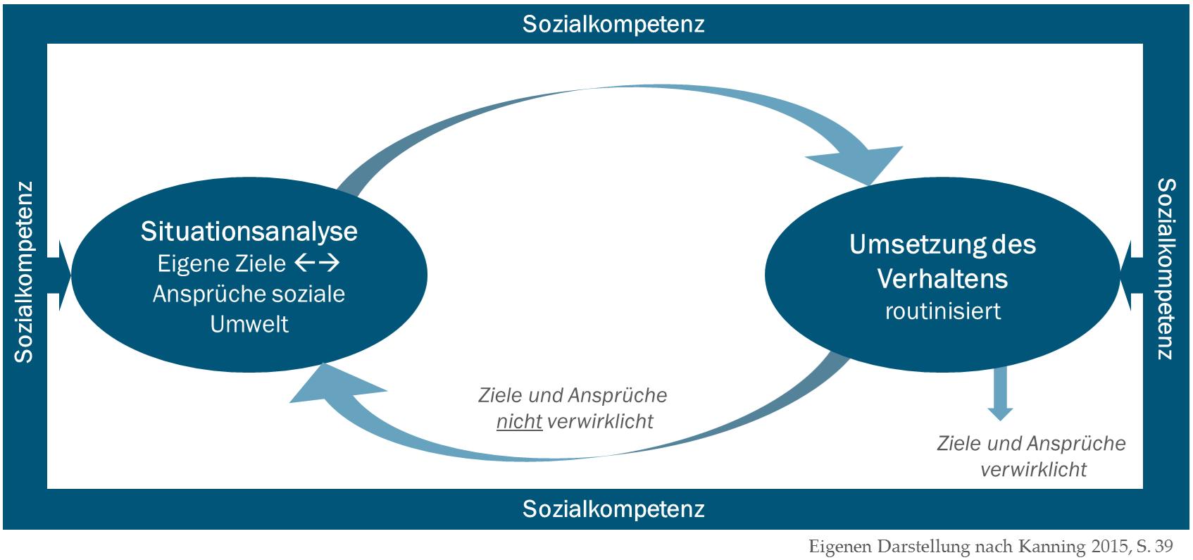 Automatische Steuerung des Sozialverhaltens